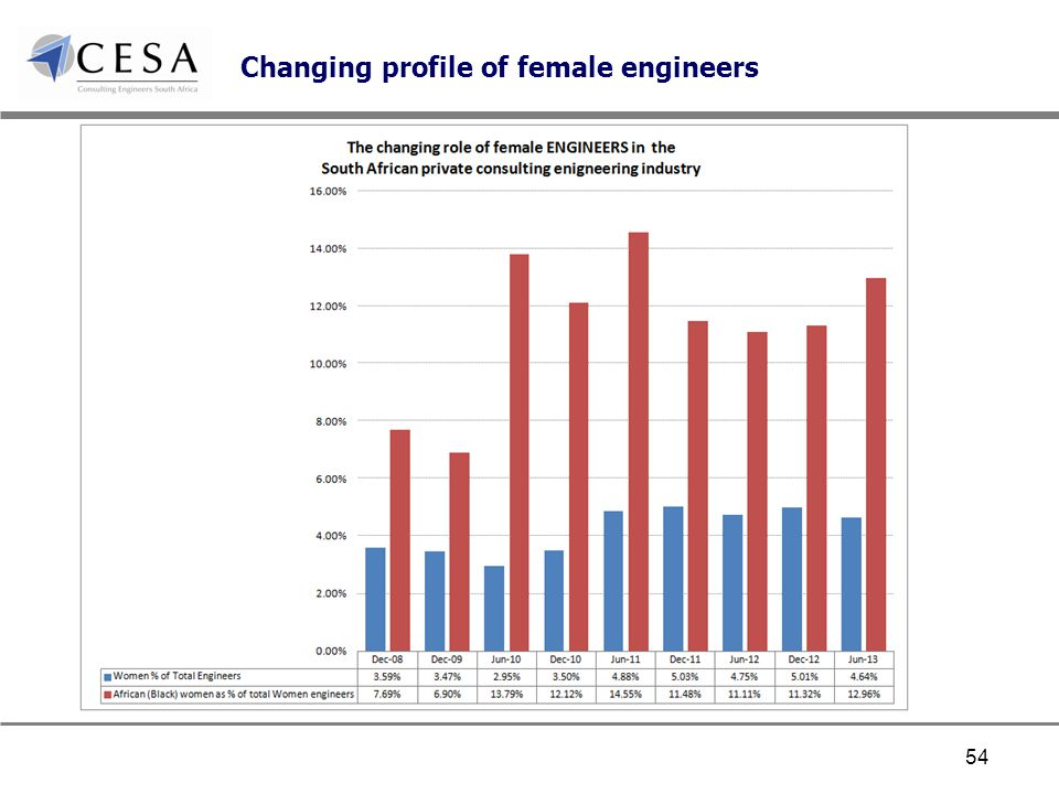 Changing profile of female engineers 54