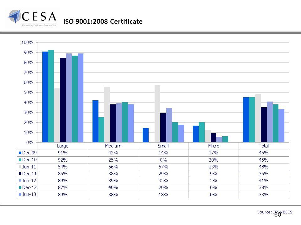 ISO 9001:2008 Certificate Source: CESA BECS 60