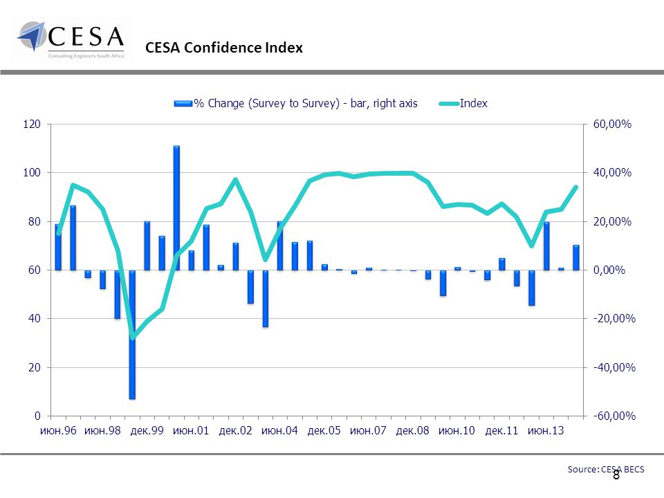 CESA Confidence Index Source: CESA BECS 8