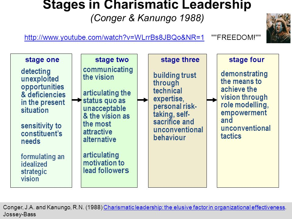 stage one detecting unexploited opportunities & deficiencies in the present situation sensitivity to constituent's needs formulating an idealized strategic vision stage two communicating the vision articulating the status quo as unacceptable & the vision as the most attractive alternative articulating motivation to lead followe rs stage three building trust through technical expertise, personal risk- taking, self- sacrifice and unconventional behaviour stage four demonstrating the means to achieve the vision through role modelling, empowerment and unconventional tactics Stages in Charismatic Leadership (Conger & Kanungo 1988) http://www.youtube.com/watch?v=WLrrBs8JBQo&NR=1http://www.youtube.com/watch?v=WLrrBs8JBQo&NR=1 FREEDOM! Conger, J.A.