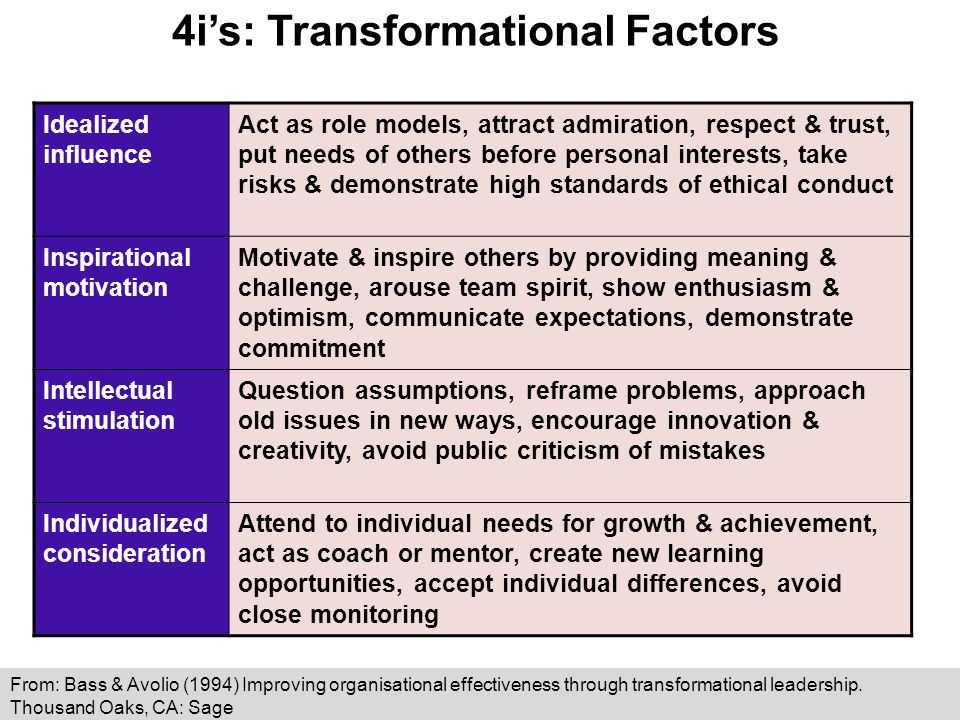 4i's: Transformational Factors Idealized influence Act as role models, attract admiration, respect & trust, put needs of others before personal interests, take risks & demonstrate high standards of ethical conduct Inspirational motivation Motivate & inspire others by providing meaning & challenge, arouse team spirit, show enthusiasm & optimism, communicate expectations, demonstrate commitment Intellectual stimulation Question assumptions, reframe problems, approach old issues in new ways, encourage innovation & creativity, avoid public criticism of mistakes Individualized consideration Attend to individual needs for growth & achievement, act as coach or mentor, create new learning opportunities, accept individual differences, avoid close monitoring From: Bass & Avolio (1994) Improving organisational effectiveness through transformational leadership.