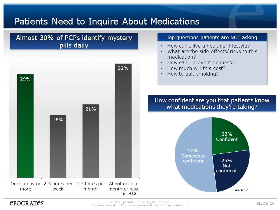 Patients Need to Inquire About Medications SLIDE 10 How confident are you that patients know what medications they're taking.