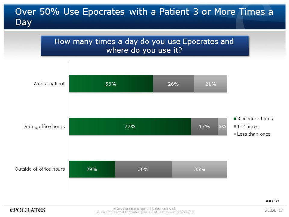 SLIDE 17 Over 50% Use Epocrates with a Patient 3 or More Times a Day © 2011 Epocrates, Inc.
