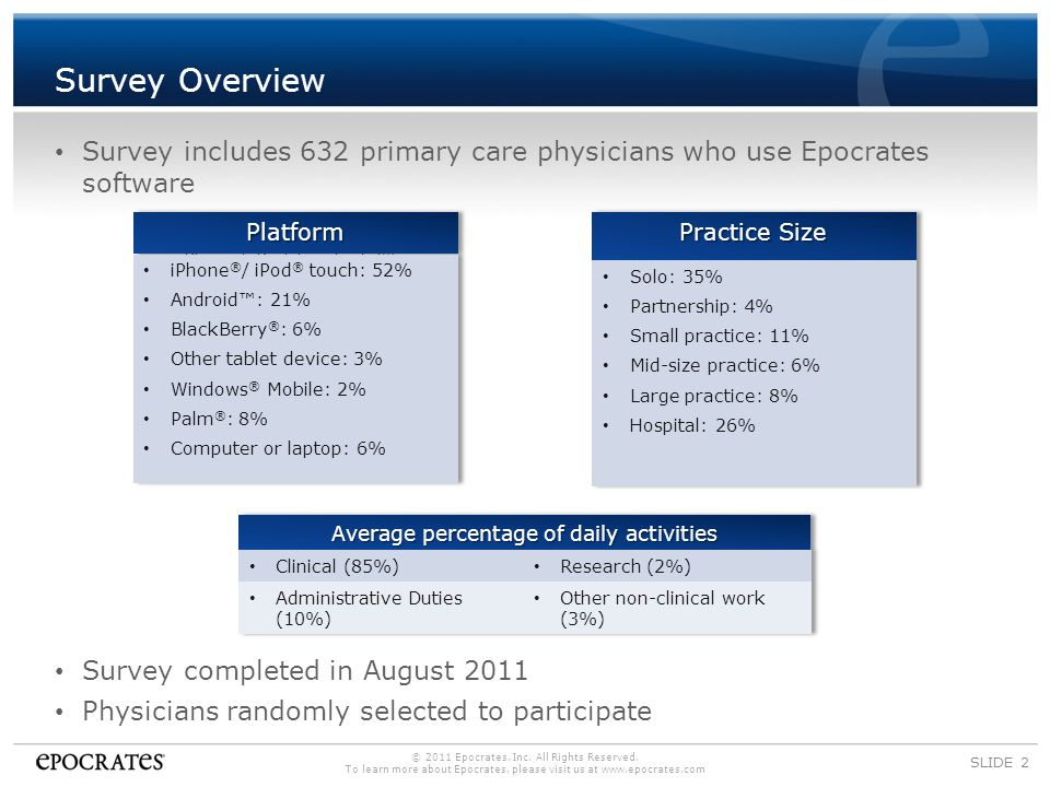 Survey Highlights SLIDE 3 1/3 don't feel prepared for the expansion of Medicaid Majority use Epocrates during office hours, with a patient 90% increase in PCPs saving >20mins/day using Epocrates 2500% increase in iPad usage Epocrates is most influential resource when making clinical decisions Lower reimbursements and lack of work/life balance are greatest concerns of PCPs