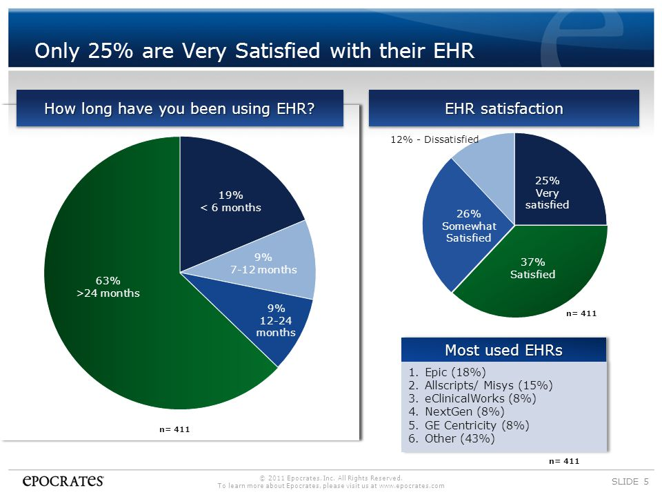 Confidence Low in Meaningful Use Requirements SLIDE 6 12% No, but I have an ePrescribing system 15% - No, I don't have EHR System n= 631 n= 221 © 2011 Epocrates, Inc.