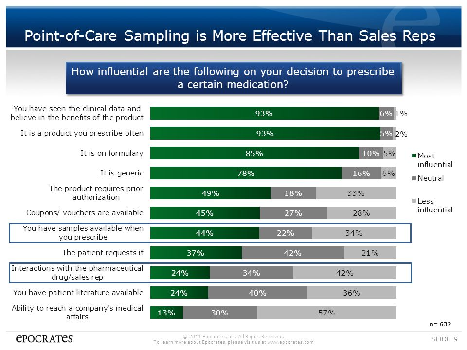 Point-of-Care Sampling is More Effective Than Sales Reps SLIDE 9 How influential are the following on your decision to prescribe a certain medication.