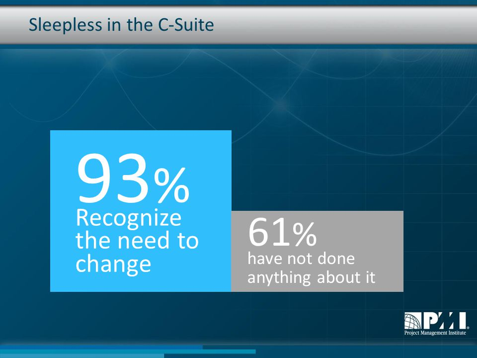 Sleepless in the C-Suite 93 % Recognize the need to change 61 % have not done anything about it