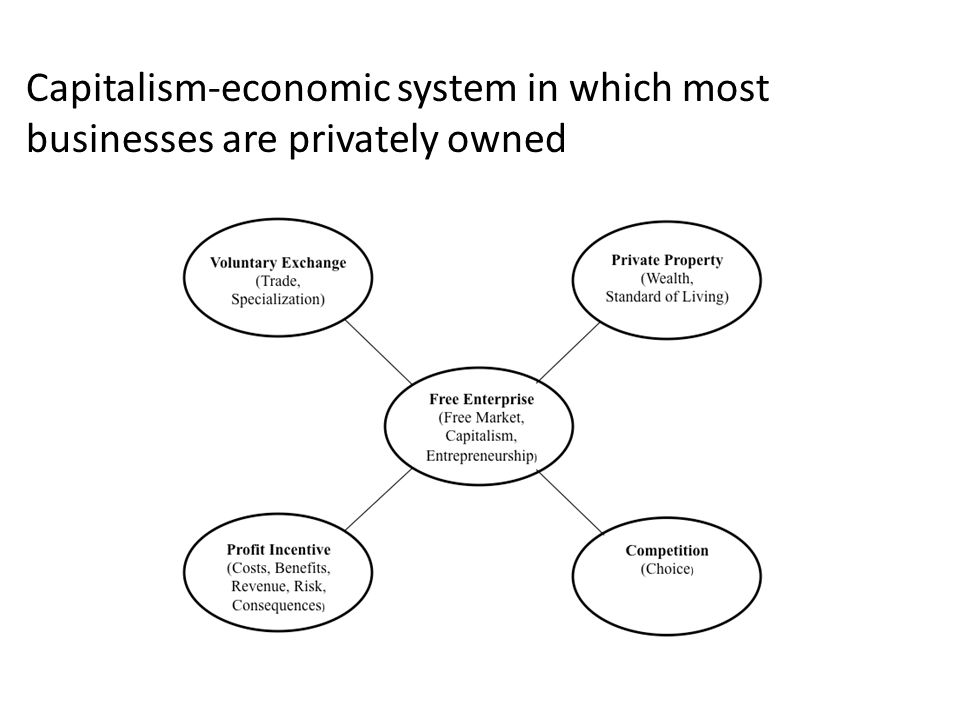 Capitalism-economic system in which most businesses are privately owned