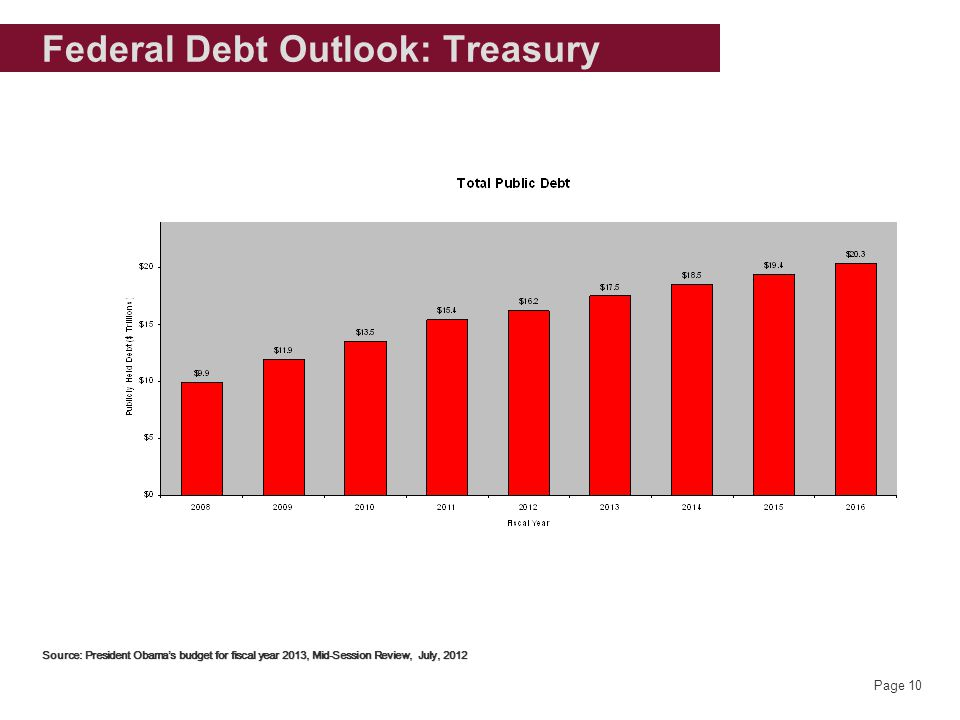 Page 10 Federal Debt Outlook: Treasury Source: President Obama's budget for fiscal year 2013, Mid-Session Review, July, 2012