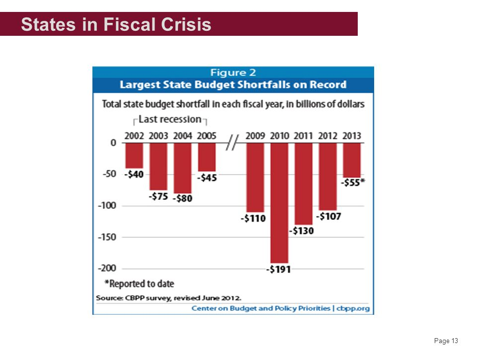 Page 13 States in Fiscal Crisis
