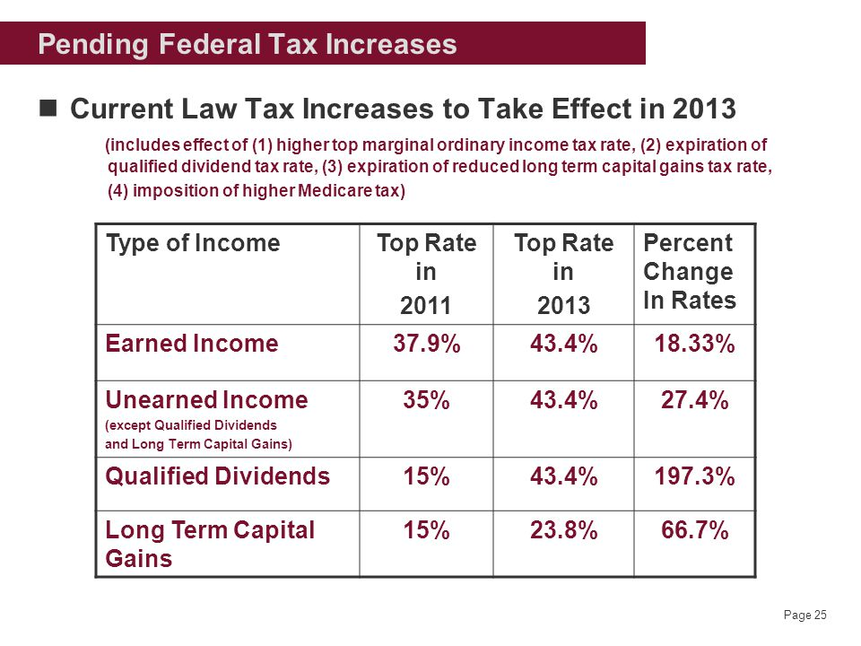 Page 25 Pending Federal Tax Increases Current Law Tax Increases to Take Effect in 2013 (includes effect of (1) higher top marginal ordinary income tax rate, (2) expiration of qualified dividend tax rate, (3) expiration of reduced long term capital gains tax rate, (4) imposition of higher Medicare tax) Type of IncomeTop Rate in 2011 Top Rate in 2013 Percent Change In Rates Earned Income37.9%43.4%18.33% Unearned Income (except Qualified Dividends and Long Term Capital Gains) 35%43.4%27.4% Qualified Dividends15%43.4%197.3% Long Term Capital Gains 15%23.8%66.7%