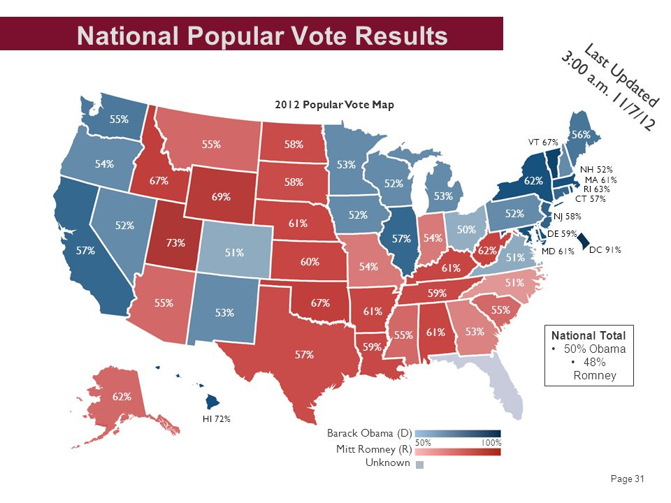 Page 31 National Popular Vote Results 173 Romney Obama 55% 54% 57% 52% 62% HI 72% 55% 73% 67% 55% 69% 51% 53% 58% 61% 60% 67% 54% 52% 53% 52% 53% 57% 54% 50% 61% 59% 61% 57% 59% 55% 61% 53% 55% 51% 52% 62% VT 67% 56% NH 52% MA 61% CT 57% RI 63% NJ 58% DE 59% MD 61% DC 91% Barack Obama (D) Mitt Romney (R) 50% 100% Unknown 2012 Popular Vote Map 62% Last Updated 3:00 a.m.