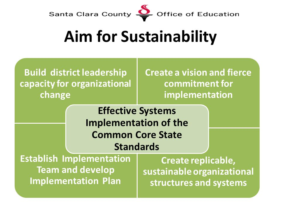 Aim for Sustainability Build district leadership capacity for organizational change Create a vision and fierce commitment for implementation Establish Implementation Team and develop Implementation Plan Create replicable, sustainable organizational structures and systems Effective Systems Implementation of the Common Core State Standards