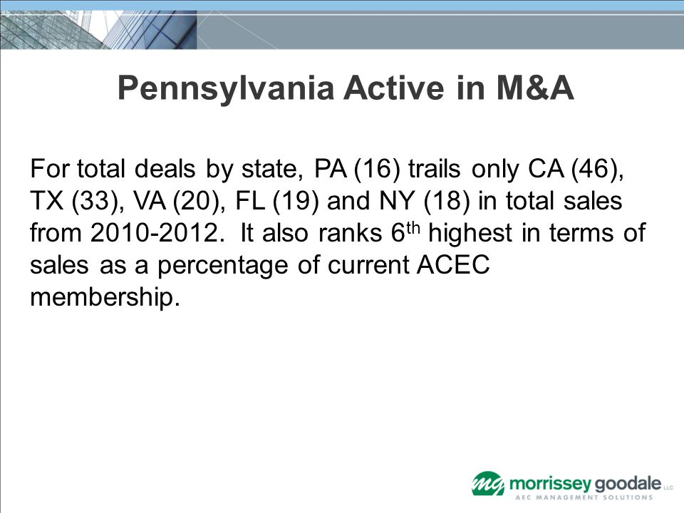 For total deals by state, PA (16) trails only CA (46), TX (33), VA (20), FL (19) and NY (18) in total sales from 2010-2012.