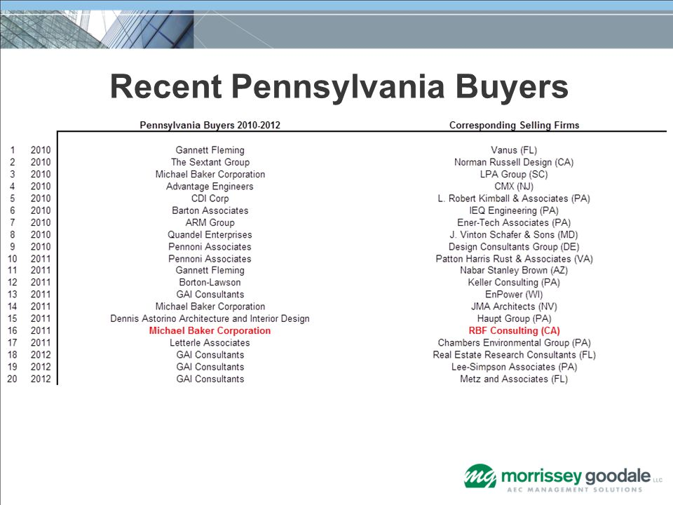 Recent Pennsylvania Buyers