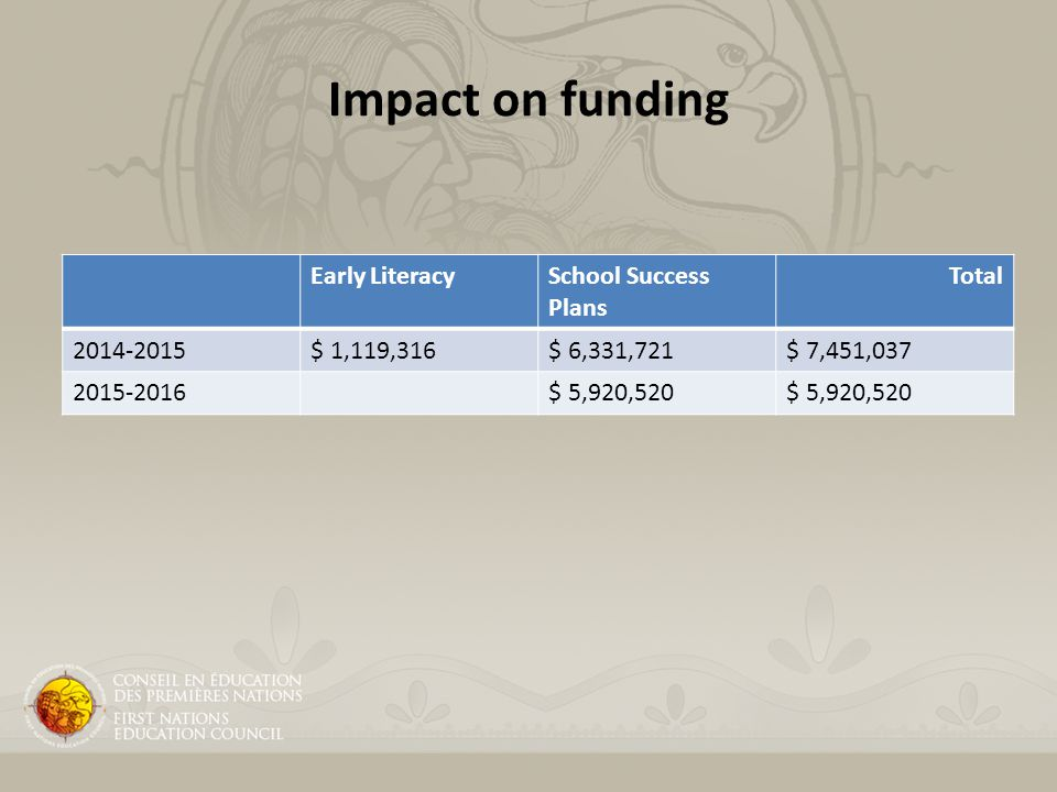 Impact on funding Early LiteracySchool Success Plans Total 2014-2015$ 1,119,316$ 6,331,721$ 7,451,037 2015-2016$ 5,920,520