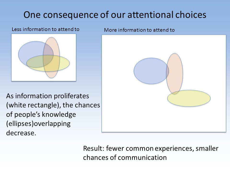 One consequence of our attentional choices Less information to attend to More information to attend to As information proliferates (white rectangle), the chances of people's knowledge (ellipses)overlapping decrease.