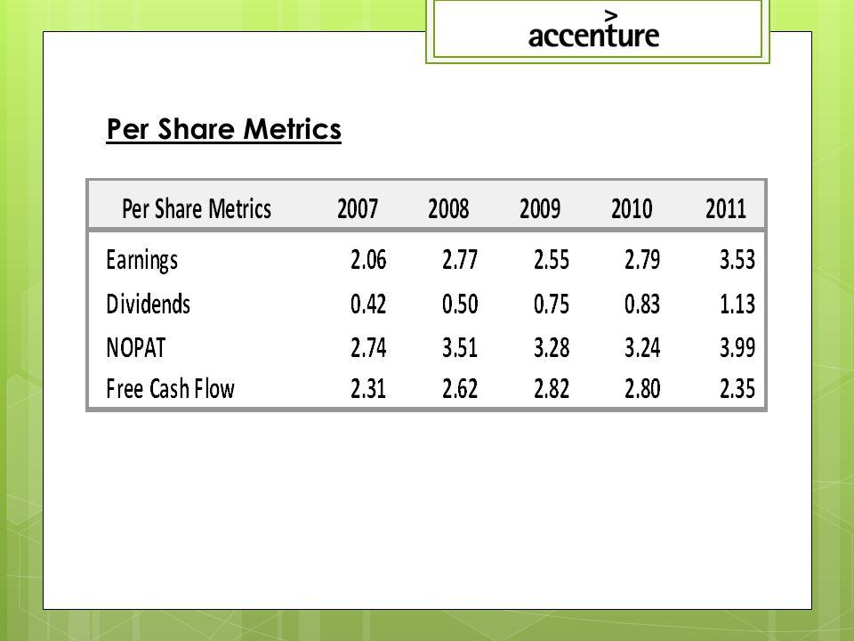 Per Share Metrics