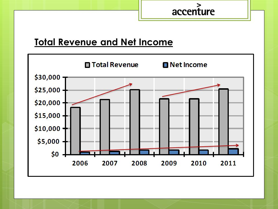 Total Revenue and Net Income