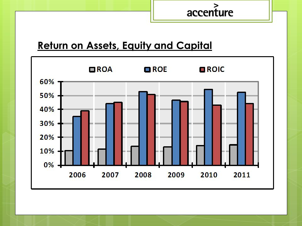 Return on Assets, Equity and Capital