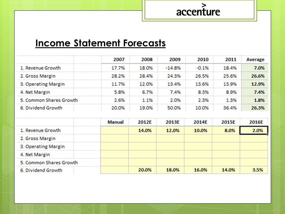 Income Statement Forecasts