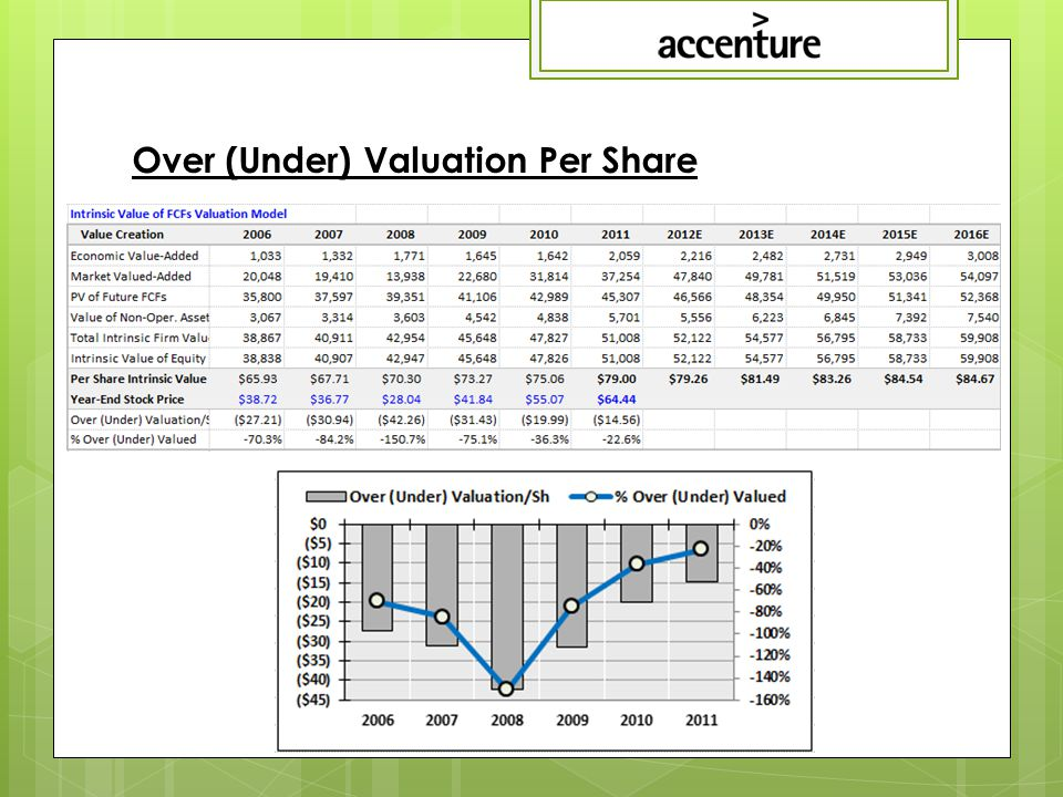 Over (Under) Valuation Per Share