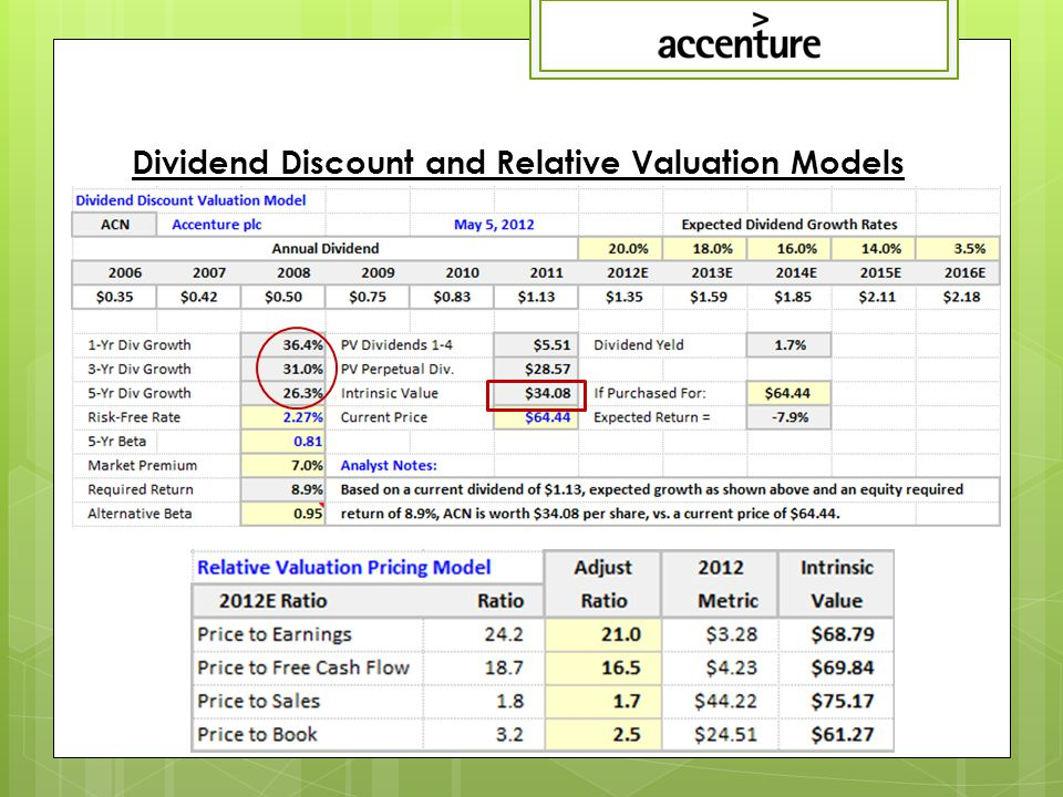 Dividend Discount and Relative Valuation Models
