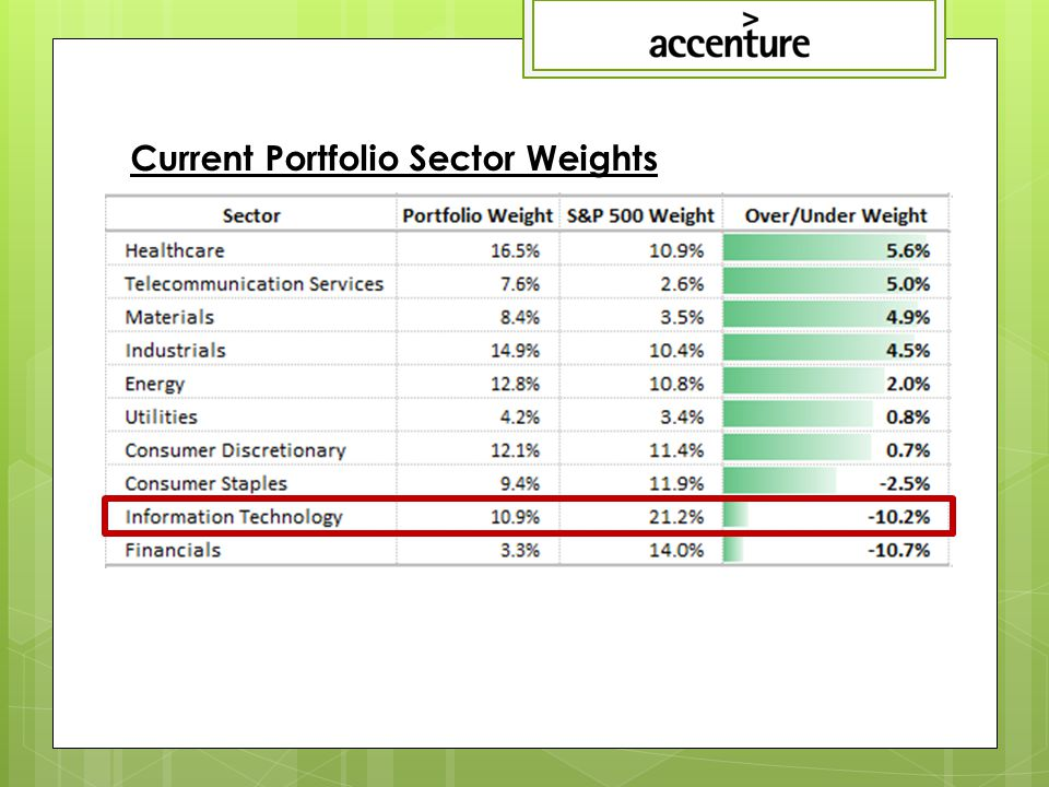 Current Portfolio Sector Weights