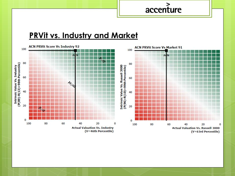 PRVit vs. Industry and Market
