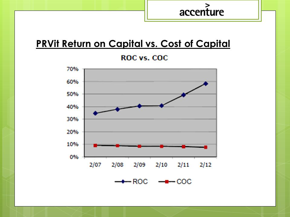 PRVit Return on Capital vs. Cost of Capital