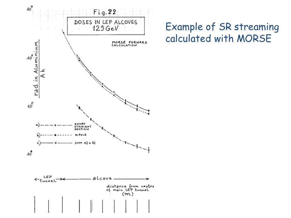 Example of SR streaming calculated with MORSE