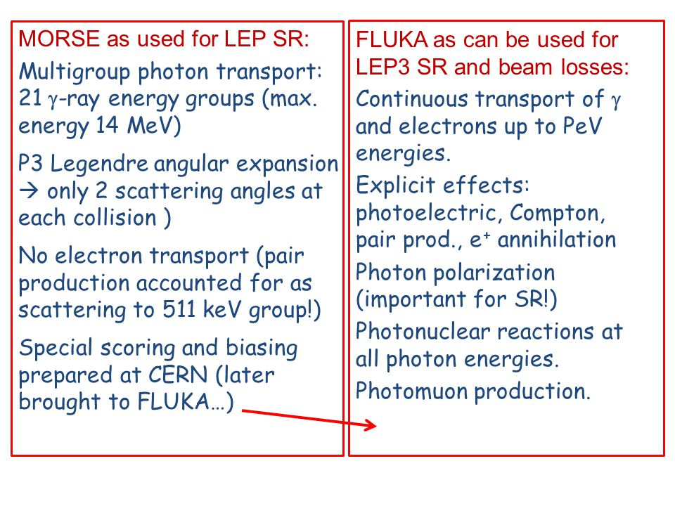 MORSE as used for LEP SR: Multigroup photon transport: 21  -ray energy groups (max. energy 14 MeV) P3 Legendre angular expansion  only 2 scattering