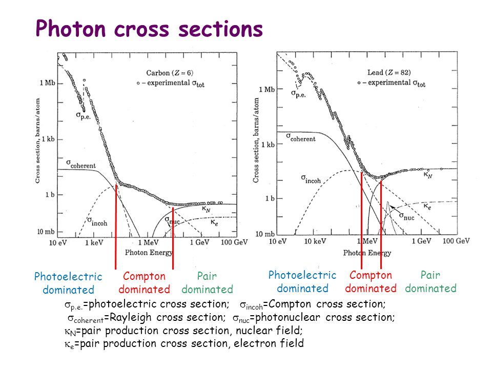 Photon cross sections Compton dominated Photoelectric dominated Pair dominated  p.e. =photoelectric cross section;  incoh =Compton cross section; 