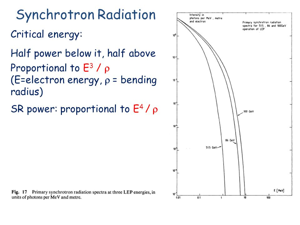 Synchrotron Radiation Critical energy: Half power below it, half above Proportional to E 3 /  (E=electron energy,  = bending radius) SR power: proportional to E 4 / 
