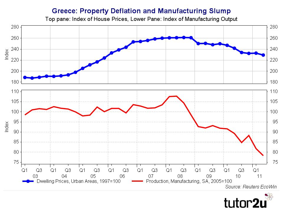 Manufacturing and Property in a Slump