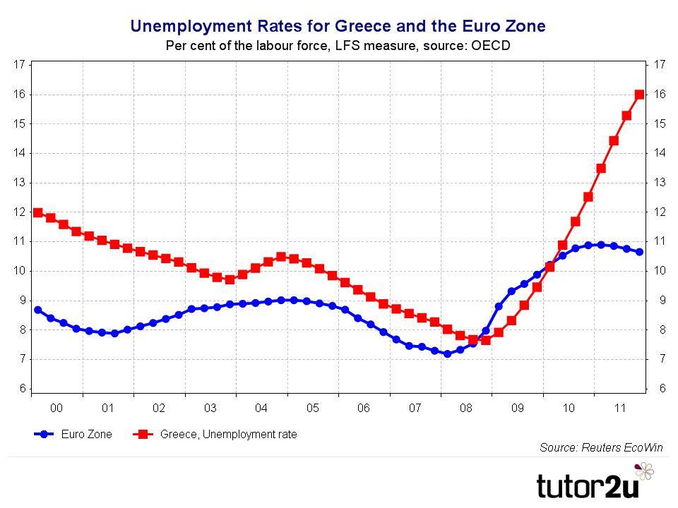 Soaring unemployment