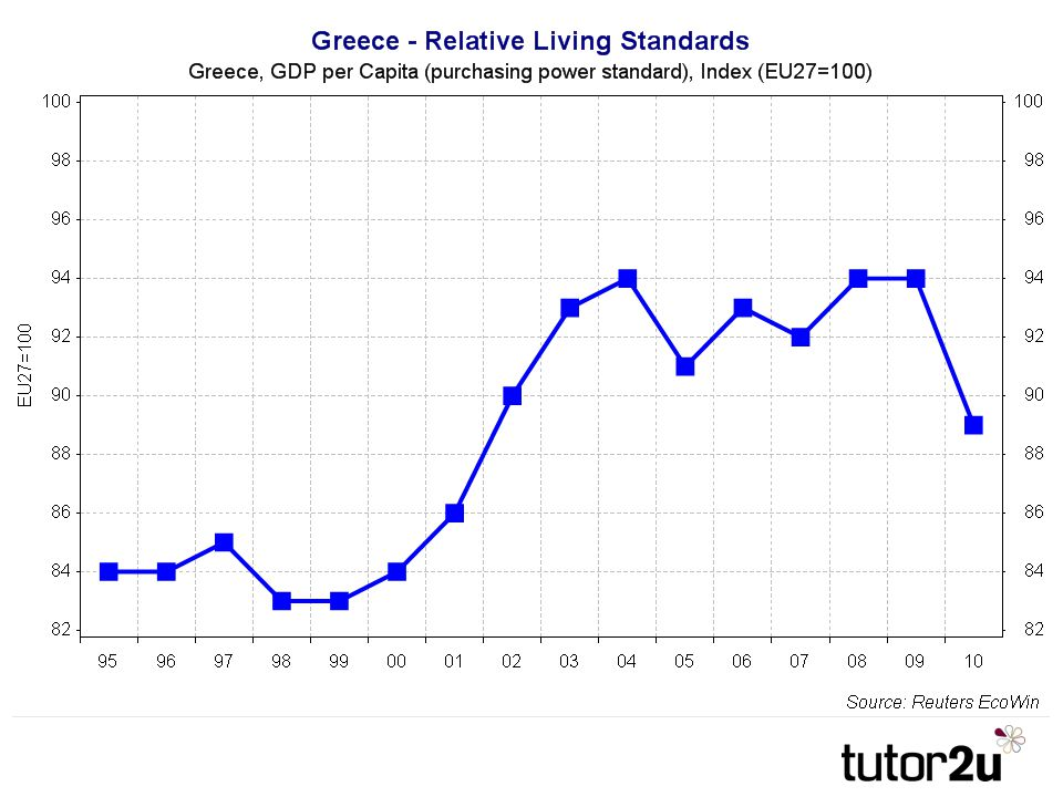 Decade of improved relative living standards is lost