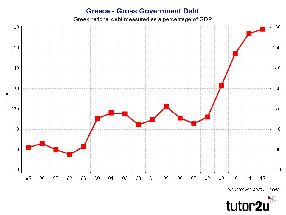 An unsustainable level of debt