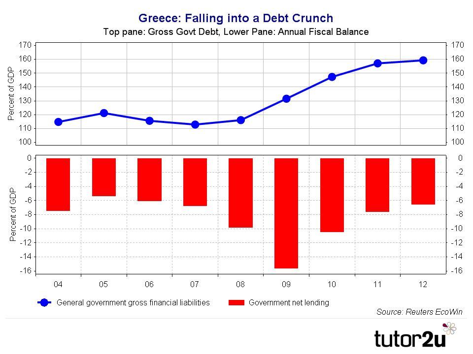 Fiscal Crisis Prompts Default