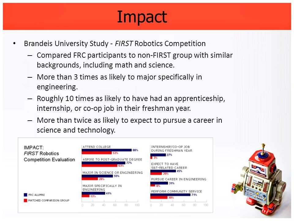 Impact Brandeis University Study - FIRST Robotics Competition – Compared FRC participants to non-FIRST group with similar backgrounds, including math