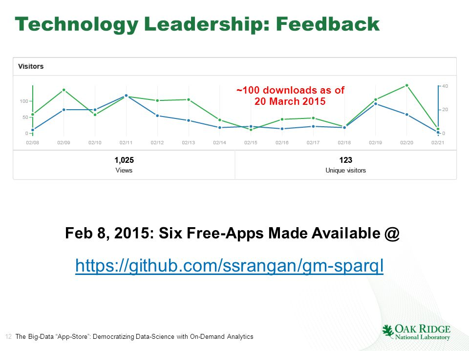 12 The Big-Data App-Store : Democratizing Data-Science with On-Demand Analytics Technology Leadership: Feedback ~100 downloads as of 20 March 2015 Feb 8, 2015: Six Free-Apps Made Available @ https://github.com/ssrangan/gm-sparql