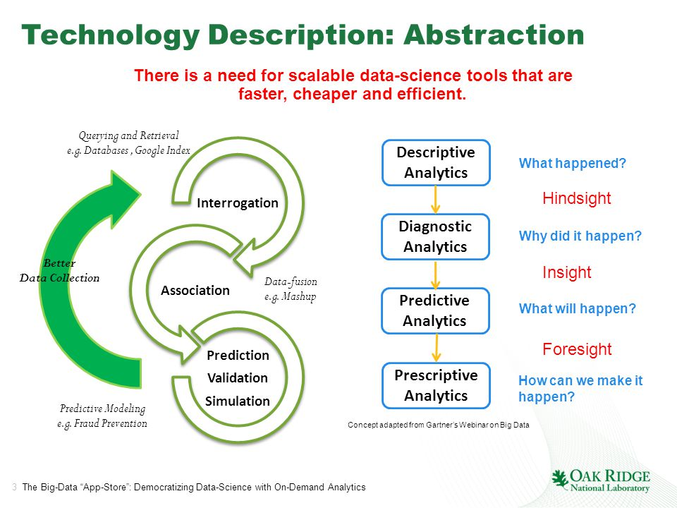 3 The Big-Data App-Store : Democratizing Data-Science with On-Demand Analytics Technology Description: Abstraction Interrogation Association Prediction Validation Simulation Querying and Retrieval e.g.