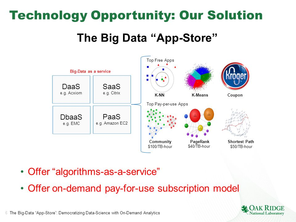 6 The Big-Data App-Store : Democratizing Data-Science with On-Demand Analytics Technology Opportunity: Our Solution The Big Data App-Store Offer algorithms-as-a-service Offer on-demand pay-for-use subscription model SaaS e.g.