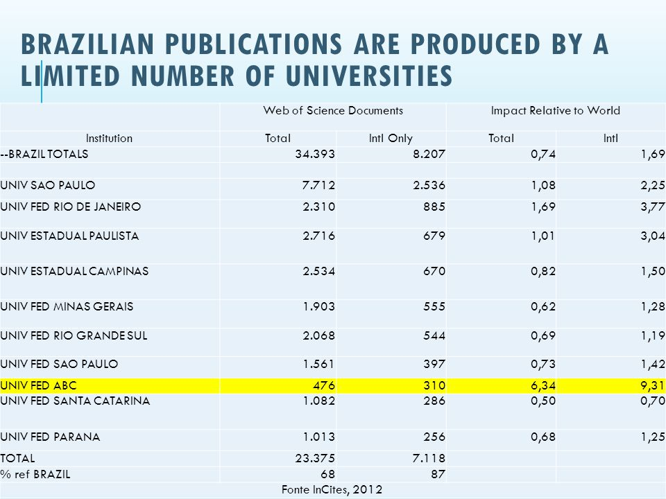 01/10/2013 BRAZILIAN PUBLICATIONS ARE PRODUCED BY A LIMITED NUMBER OF UNIVERSITIES Hernan Chaimovich 10 Web of Science DocumentsImpact Relative to World InstitutionTotalIntl OnlyTotalIntl --BRAZIL TOTALS34.3938.2070,741,69 UNIV SAO PAULO7.7122.5361,082,25 UNIV FED RIO DE JANEIRO2.3108851,693,77 UNIV ESTADUAL PAULISTA2.7166791,013,04 UNIV ESTADUAL CAMPINAS2.5346700,821,50 UNIV FED MINAS GERAIS1.9035550,621,28 UNIV FED RIO GRANDE SUL2.0685440,691,19 UNIV FED SAO PAULO1.5613970,731,42 UNIV FED ABC4763106,349,31 UNIV FED SANTA CATARINA1.0822860,500,70 UNIV FED PARANA1.0132560,681,25 TOTAL23.3757.118 % ref BRAZIL6887 Fonte InCites, 2012