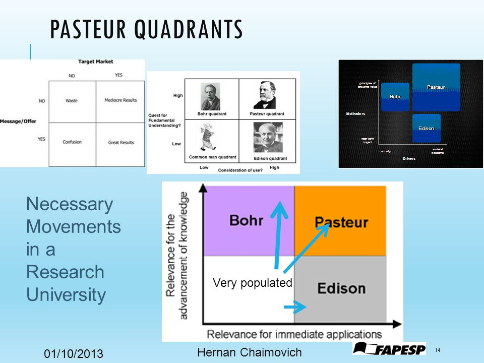 01/10/2013 PASTEUR QUADRANTS Hernan Chaimovich 14 Very populated Necessary Movements in a Research University