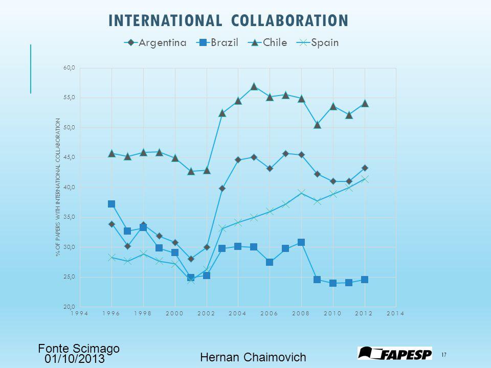 01/10/2013 INTERNATIONAL COLLABORATION Hernan Chaimovich 17 Fonte Scimago