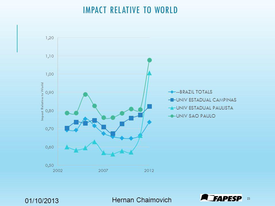 01/10/2013 IMPACT RELATIVE TO WORLD 23 Hernan Chaimovich