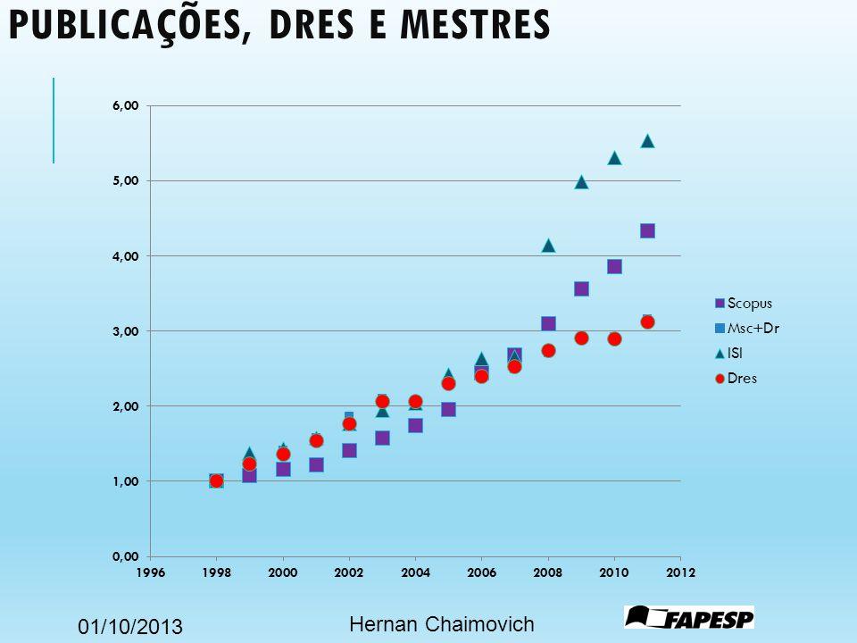 01/10/2013 PUBLICAÇÕES, DRES E MESTRES Hernan Chaimovich