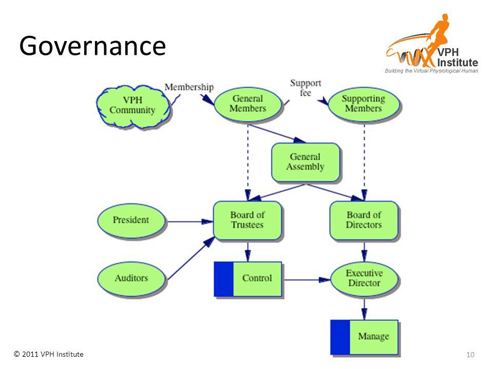 © 2011 VPH Institute Governance 10