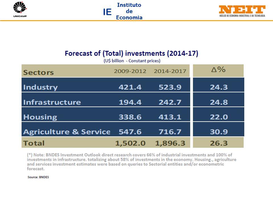 Instituto de Economia IE